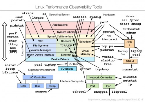 Linux Perfomance Observability Tools