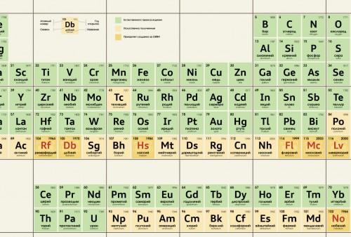 PeriodicTable2aleg.jpg