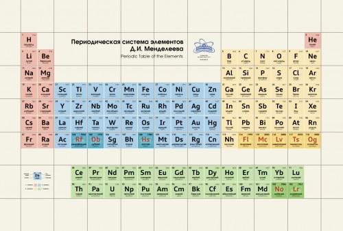PeriodicTable2x2.jpg
