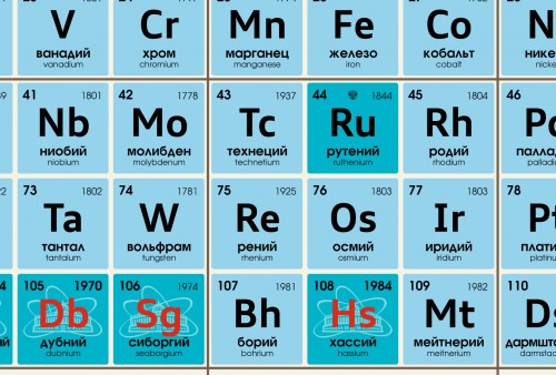 Periodic Table 1c Ru l