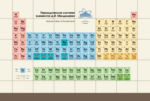 Periodic Table 1c