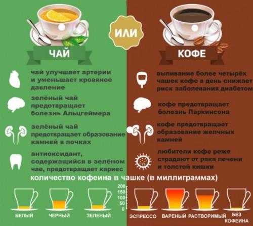 чай vs кофе